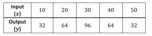 Eureka Math Grade 8 Module 5 Lesson 2 Exit Ticket Answer Key 1