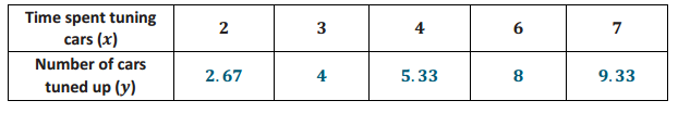 Eureka Math Grade 8 Module 5 Lesson 2 Exit Ticket Answer Key 3