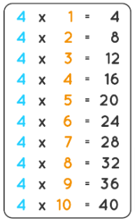Four Times Table Chart