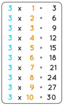 Multiplication Chart of Three