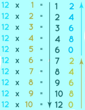 Tips for 12 Times Table