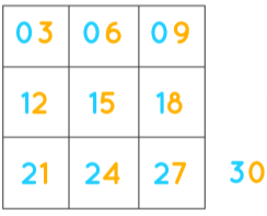 Tips for 3 Times Table