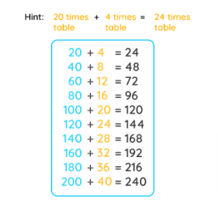 hint to memorize the 24 multiplication table