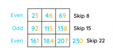 learning tip to memorize 23 times table