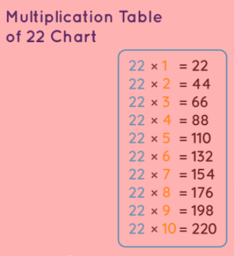 multiplication chart of 22