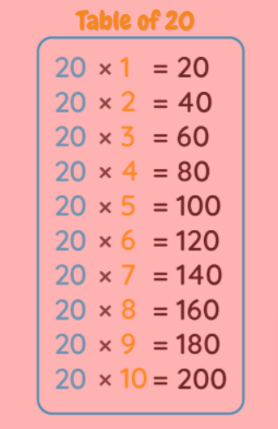 table of 20 chart