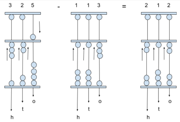 Addition on 3-digit number using abacus