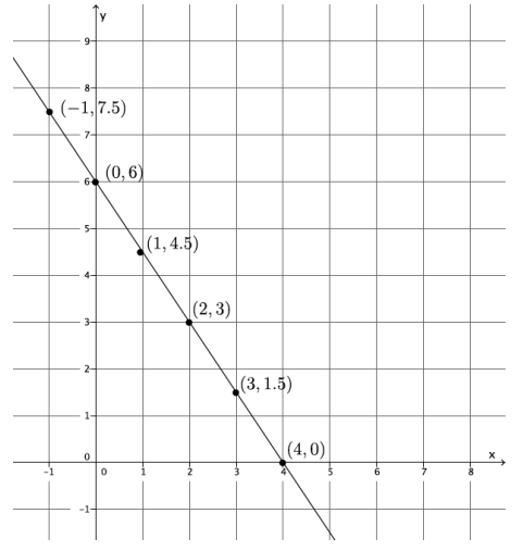 Engage NY Math 8th Grade Module 4 End of Module Assessment Answer Key 1