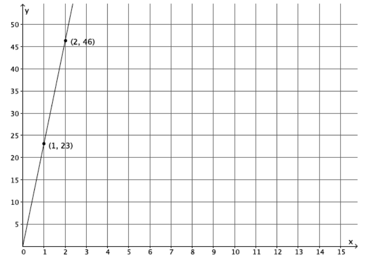 Engage NY Math 8th Grade Module 4 End of Module Assessment Answer Key 7