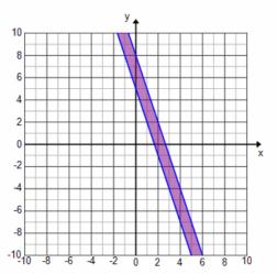 Engage NY Math Algebra 1 Module 1 Lesson 22 Example Answer Key 26.2