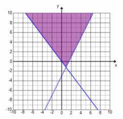 Engage NY Math Algebra 1 Module 1 Lesson 22 Example Answer Key 27