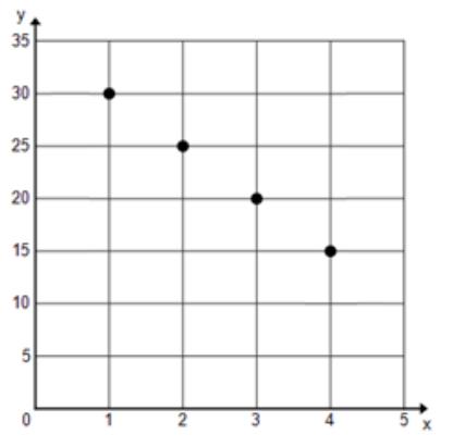 Engage NY Math Algebra 1 Module 3 Lesson 1 Exercise Answer Key 2