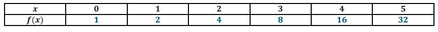 Engage NY Math Algebra 1 Module 3 Lesson 10 Exercise Answer Key 4