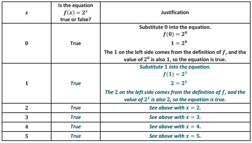 Engage NY Math Algebra 1 Module 3 Lesson 10 Exercise Answer Key 6