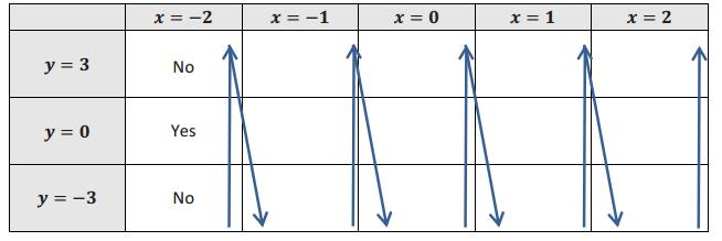 Engage NY Math Algebra 1 Module 3 Lesson 12 Exploratory Challenge Answer Key 2