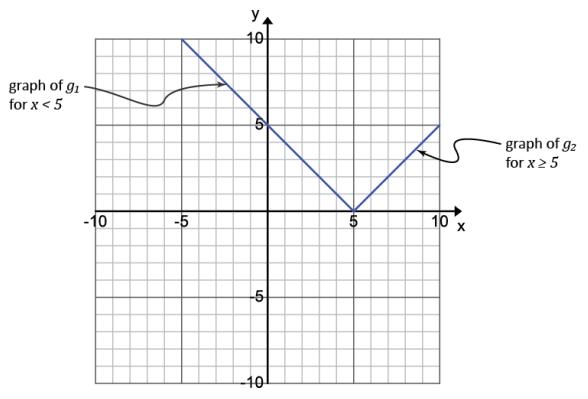 Engage NY Math Algebra 1 Module 3 Lesson 15 Example Answer Key 1