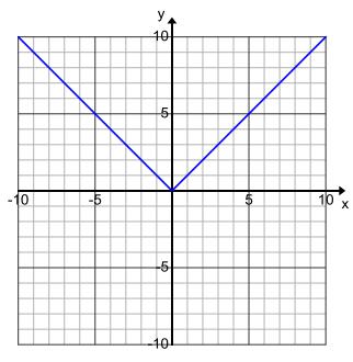 Engage NY Math Algebra 1 Module 3 Lesson 15 Exploratory Challenge Answer Key 10