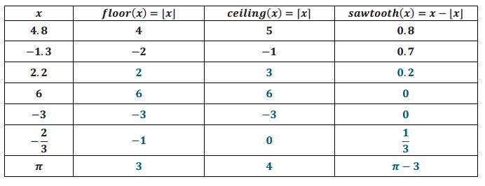 Engage NY Math Algebra 1 Module 3 Lesson 15 Exploratory Challenge Answer Key 12