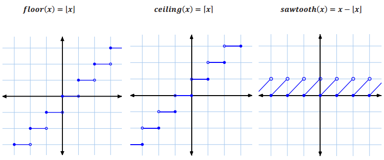 Engage NY Math Algebra 1 Module 3 Lesson 15 Exploratory Challenge Answer Key 14