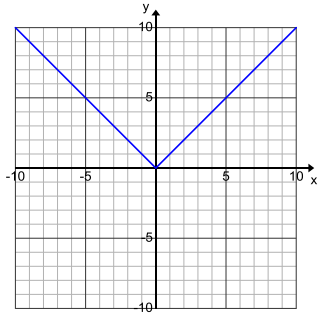 Engage NY Math Algebra 1 Module 3 Lesson 15 Exploratory Challenge Answer Key 2