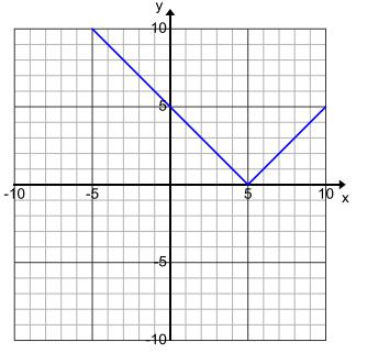 Engage NY Math Algebra 1 Module 3 Lesson 15 Exploratory Challenge Answer Key 4