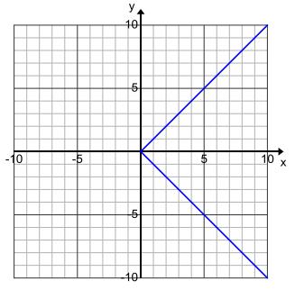 Engage NY Math Algebra 1 Module 3 Lesson 15 Exploratory Challenge Answer Key 6