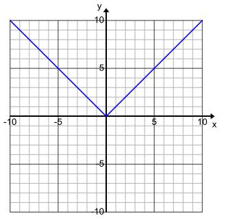 Engage NY Math Algebra 1 Module 3 Lesson 15 Exploratory Challenge Answer Key 8