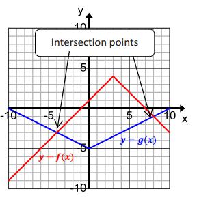 Engage NY Math Algebra 1 Module 3 Lesson 16 Example Answer Key 2