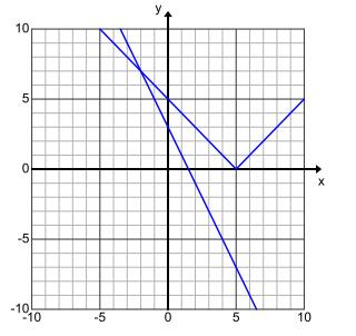 Engage NY Math Algebra 1 Module 3 Lesson 16 Exercise Answer Key 4
