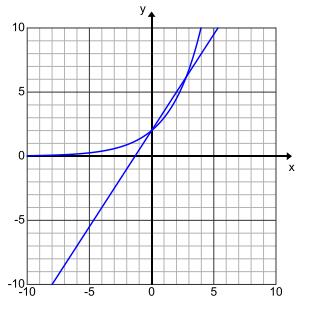 Engage NY Math Algebra 1 Module 3 Lesson 16 Exercise Answer Key 5