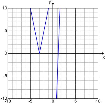 Engage NY Math Algebra 1 Module 3 Lesson 16 Exercise Answer Key 7