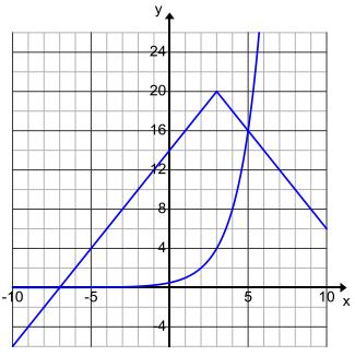 Engage NY Math Algebra 1 Module 3 Lesson 16 Exercise Answer Key 8