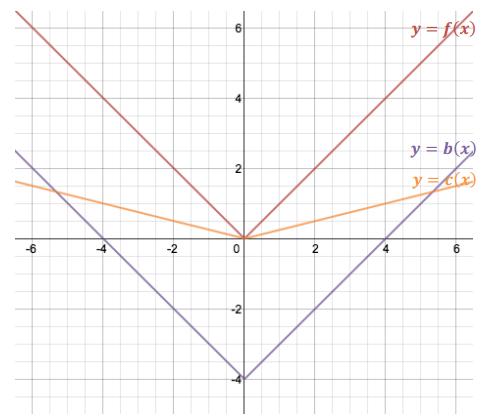 Engage NY Math Algebra 1 Module 3 Lesson 17 Exercise Answer Key 2