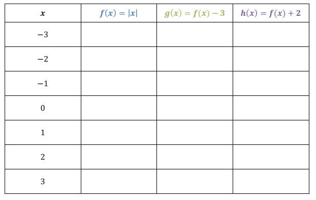 Engage NY Math Algebra 1 Module 3 Lesson 17 Exploratory Challenge Answer Key 1
