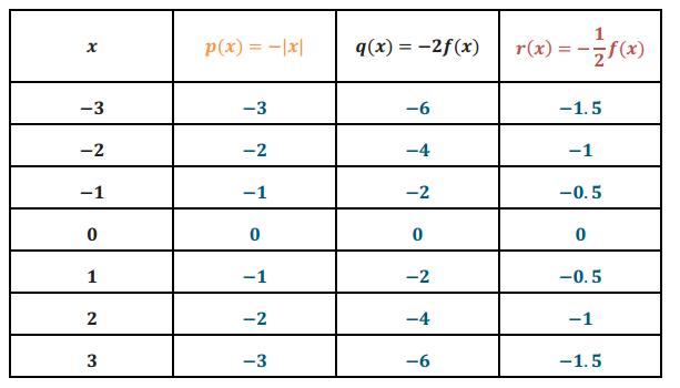 Engage NY Math Algebra 1 Module 3 Lesson 17 Exploratory Challenge Answer Key 10