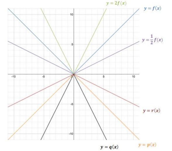 Engage NY Math Algebra 1 Module 3 Lesson 17 Exploratory Challenge Answer Key 11