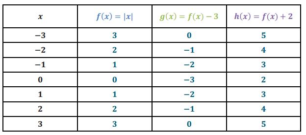 Engage NY Math Algebra 1 Module 3 Lesson 17 Exploratory Challenge Answer Key 2