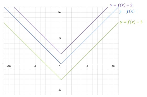 Engage NY Math Algebra 1 Module 3 Lesson 17 Exploratory Challenge Answer Key 4
