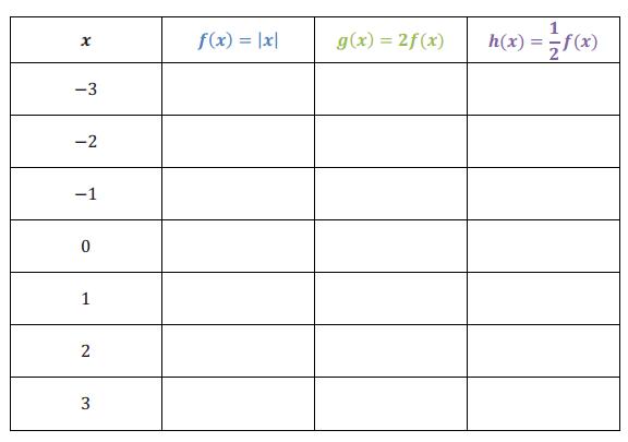 Engage NY Math Algebra 1 Module 3 Lesson 17 Exploratory Challenge Answer Key 5