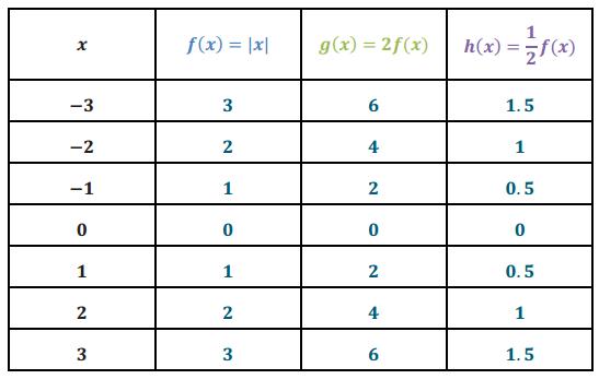 Engage NY Math Algebra 1 Module 3 Lesson 17 Exploratory Challenge Answer Key 6