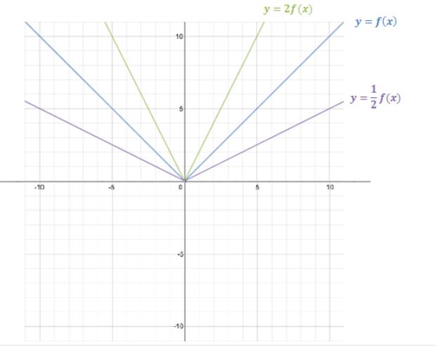 Engage NY Math Algebra 1 Module 3 Lesson 17 Exploratory Challenge Answer Key 8