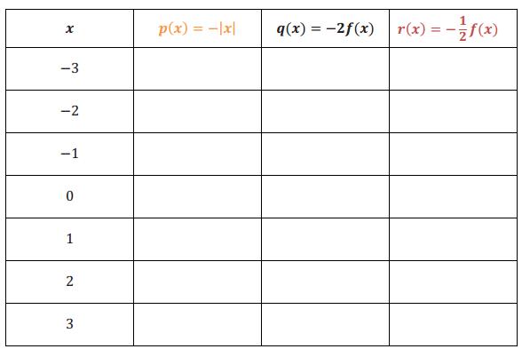 Engage NY Math Algebra 1 Module 3 Lesson 17 Exploratory Challenge Answer Key 9