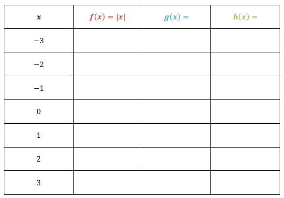 Engage NY Math Algebra 1 Module 3 Lesson 18 Example Answer Key 1