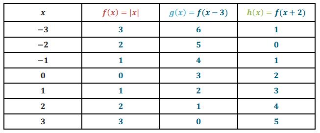 Engage NY Math Algebra 1 Module 3 Lesson 18 Example Answer Key 2