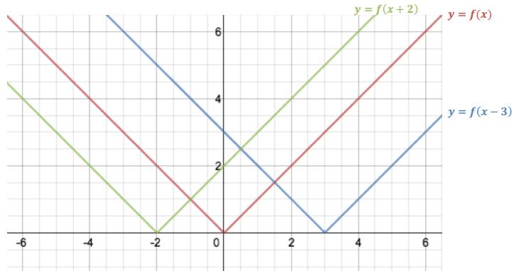 Engage NY Math Algebra 1 Module 3 Lesson 18 Example Answer Key 4