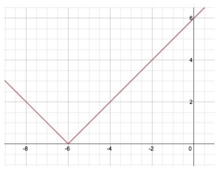 Engage NY Math Algebra 1 Module 3 Lesson 18 Exercise Answer Key 1