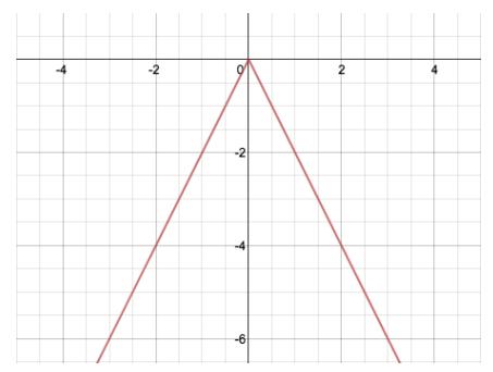Engage NY Math Algebra 1 Module 3 Lesson 18 Exercise Answer Key 2