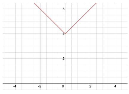 Engage NY Math Algebra 1 Module 3 Lesson 18 Exercise Answer Key 4