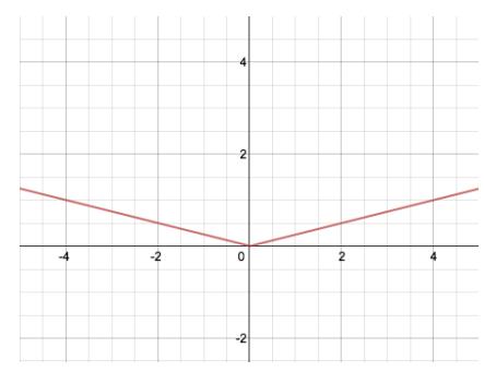 Engage NY Math Algebra 1 Module 3 Lesson 18 Exercise Answer Key 5