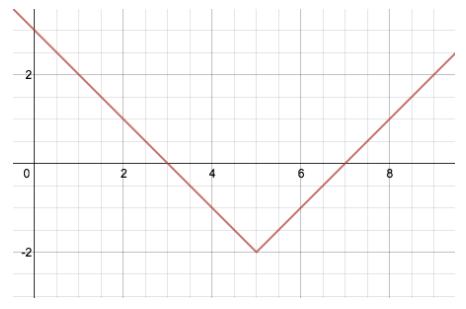 Engage NY Math Algebra 1 Module 3 Lesson 18 Exercise Answer Key 7